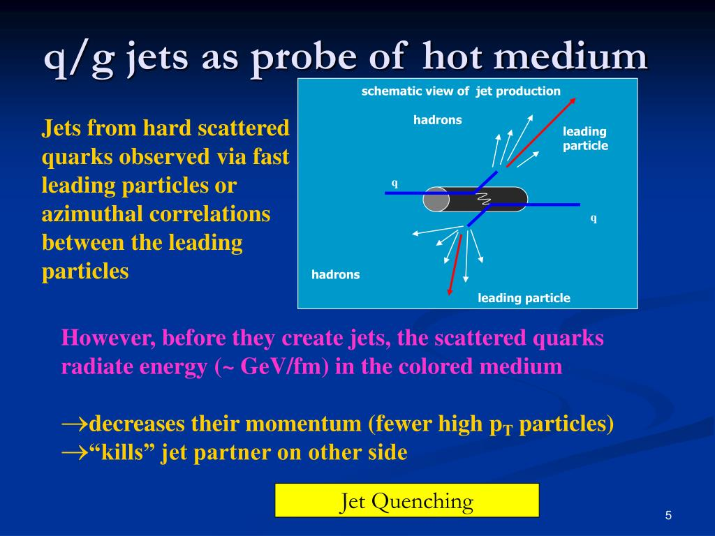schematic view of  jet production