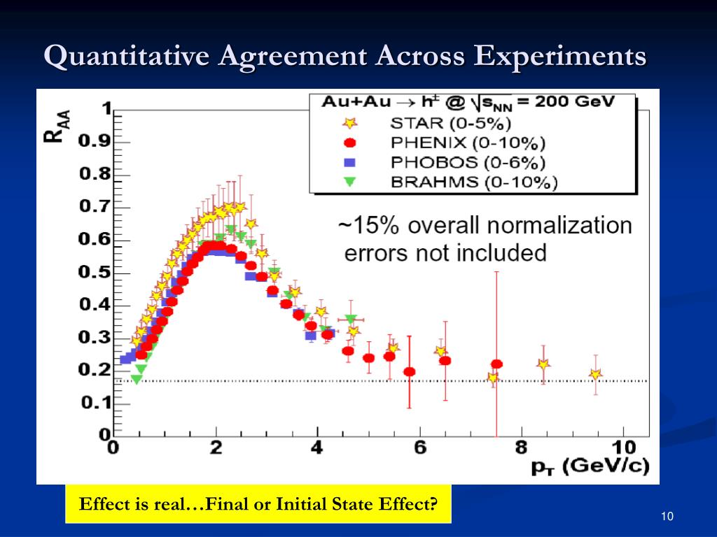 Quantitative Agreement Across Experiments