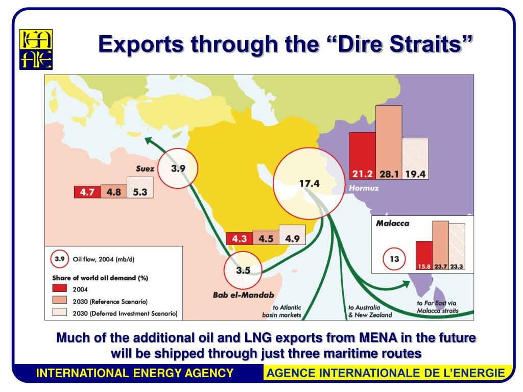 """Exports through the """"Dire Straits"""""""