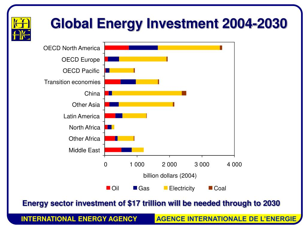 OECD North America