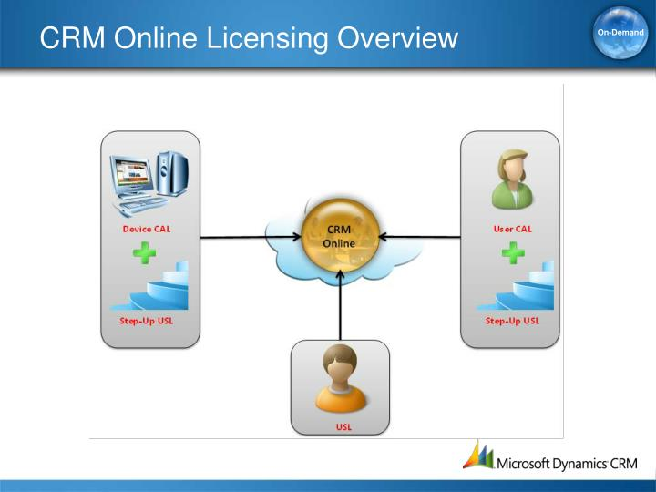 CRM Online Licensing Overview