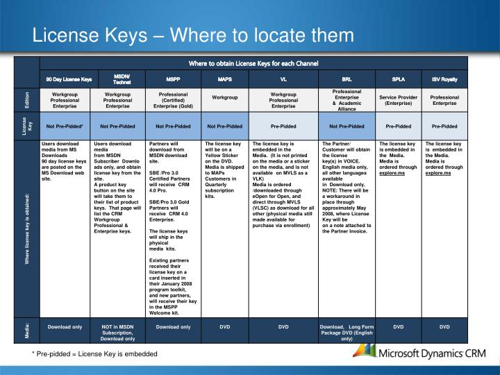 License Keys – Where to locate them