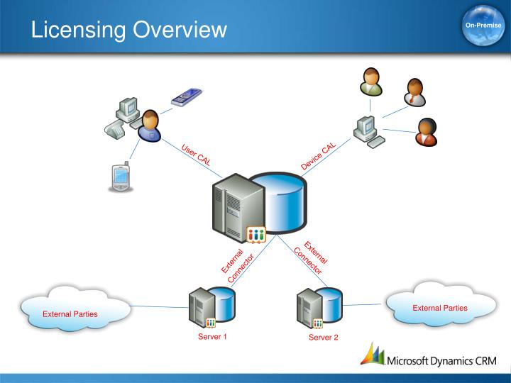 Licensing Overview