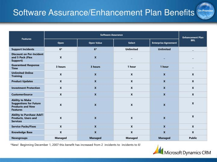 Software Assurance/Enhancement Plan Benefits