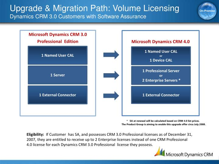 Upgrade & Migration Path: Volume Licensing