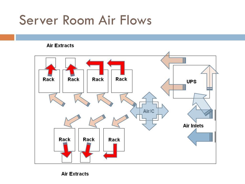Server Room Air Flows
