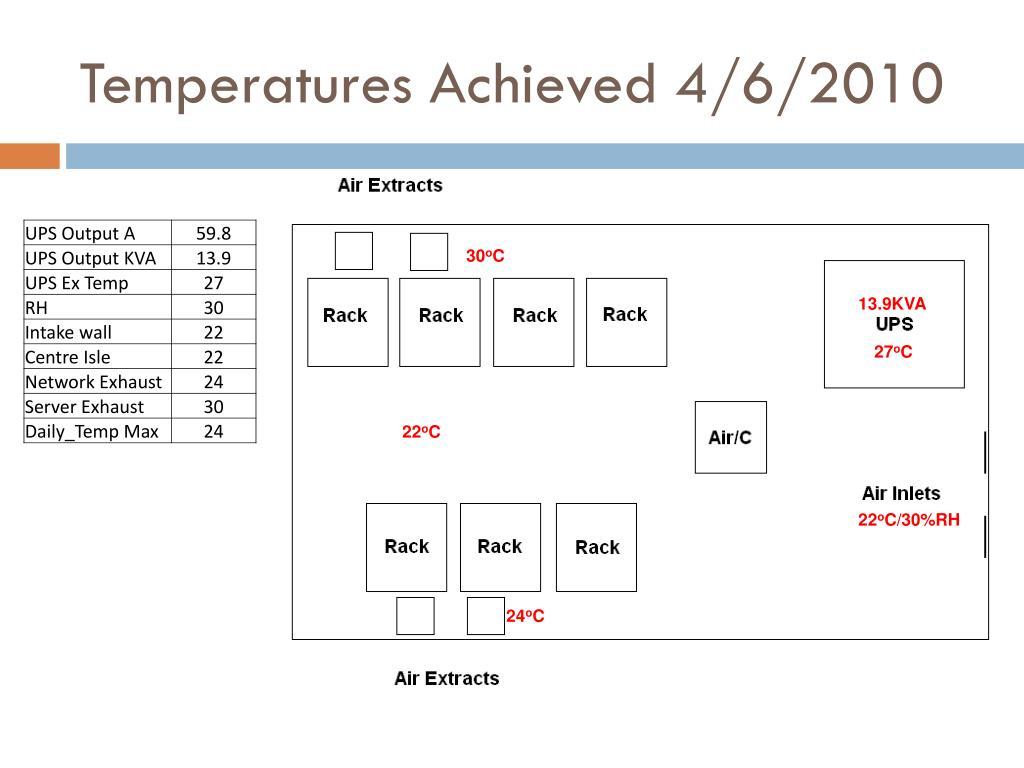 Temperatures Achieved 4/6/2010