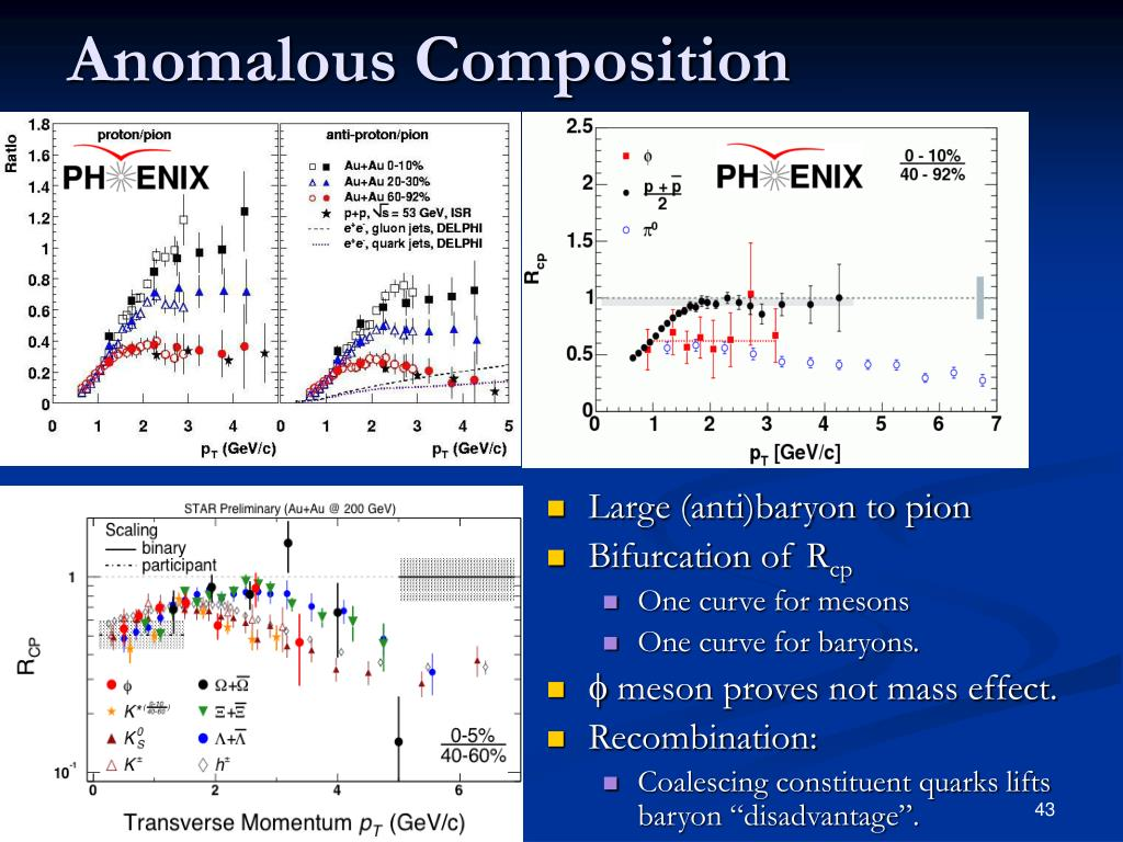 Anomalous Composition