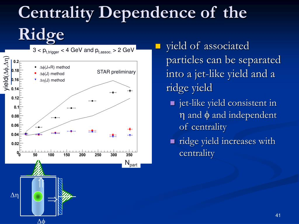 yield of associated particles can be separated into a jet-like yield and a ridge yield