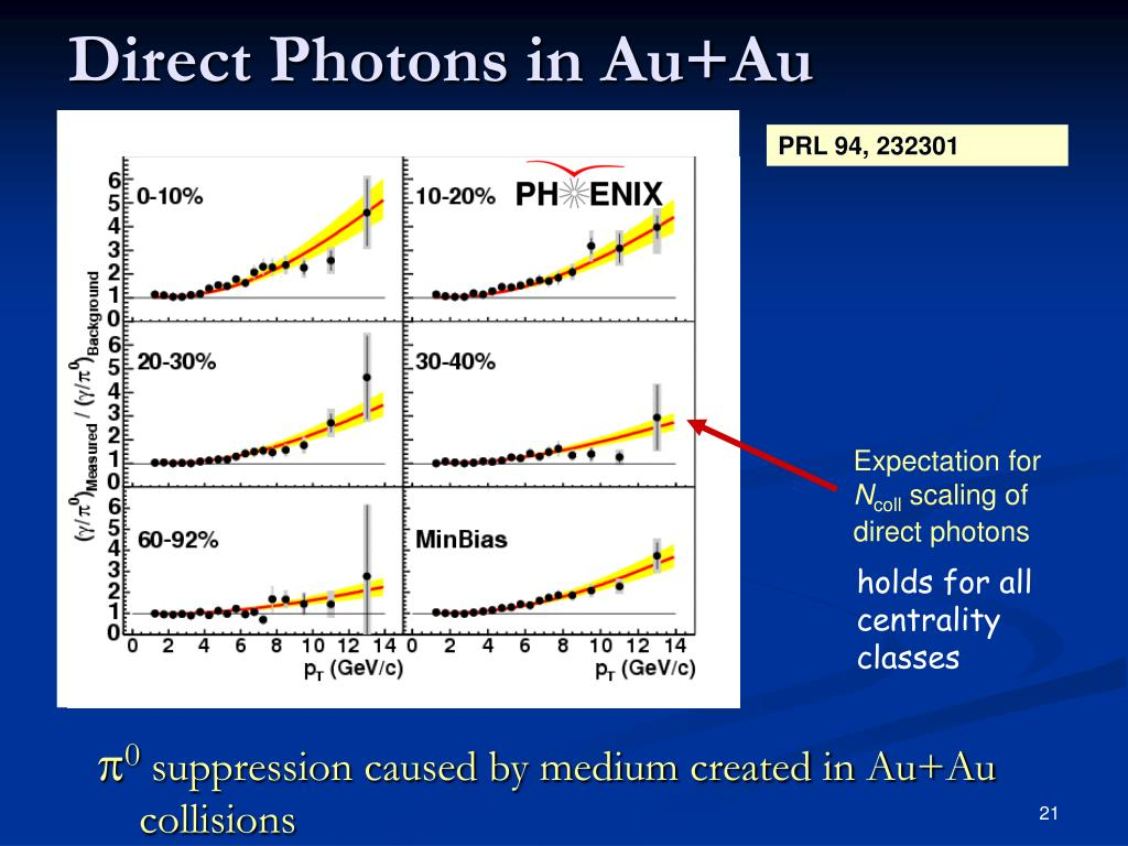 Direct Photons in Au+Au