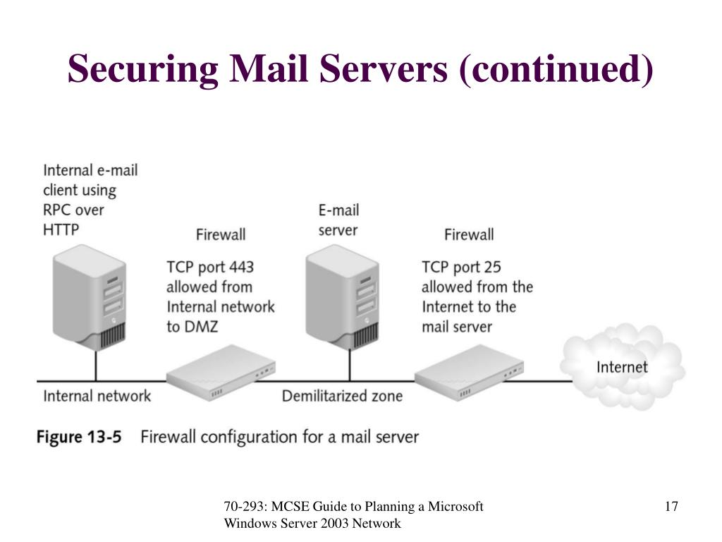 Securing Mail Servers (continued)