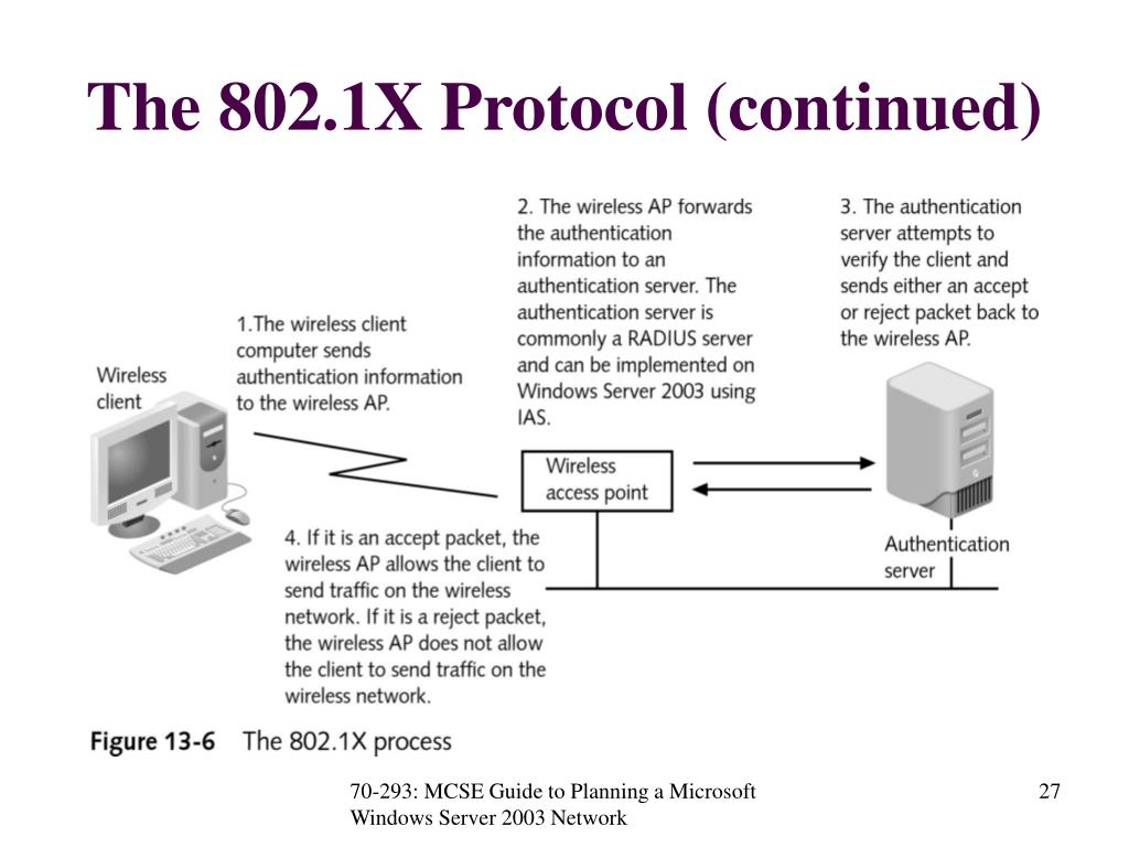 The 802.1X Protocol (continued)