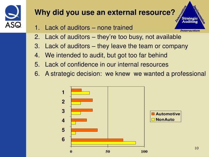 Why did you use an external resource?