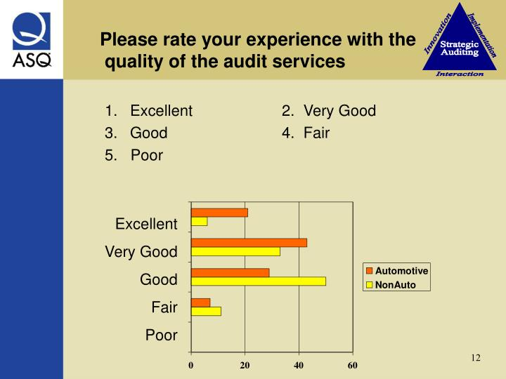 Please rate your experience with the             quality of the audit services