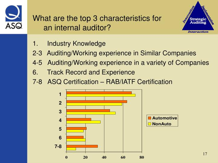 What are the top 3 characteristics for                       an internal auditor?