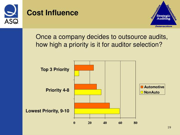 Cost Influence
