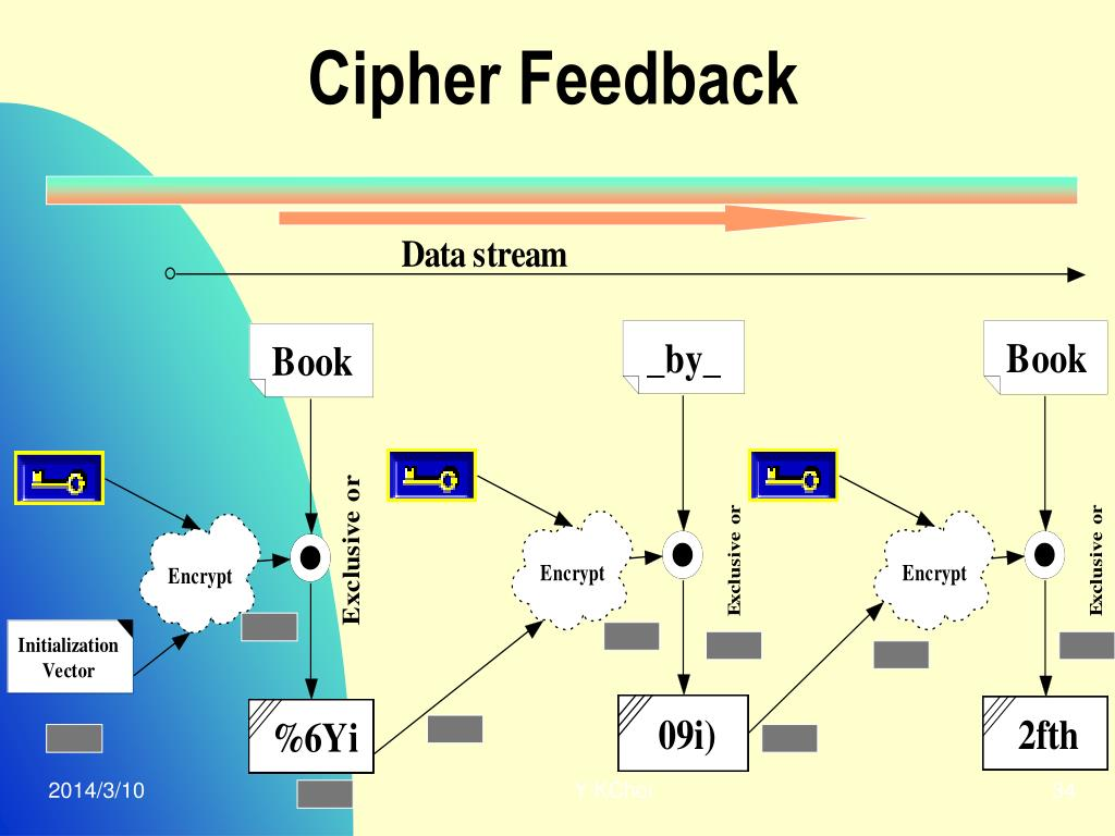 Cipher Feedback