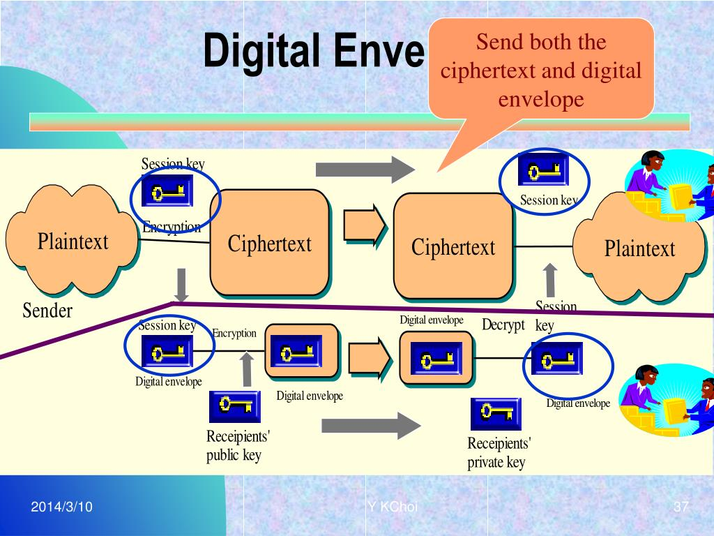 Digital Envelope