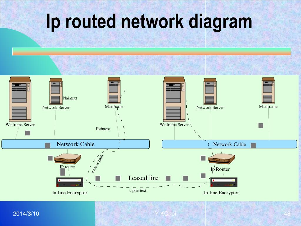 Ip routed network diagram