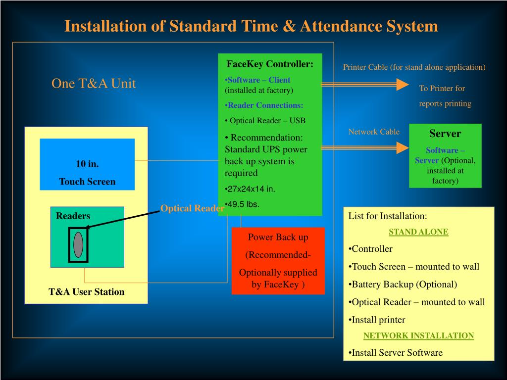 Installation of Standard Time & Attendance System