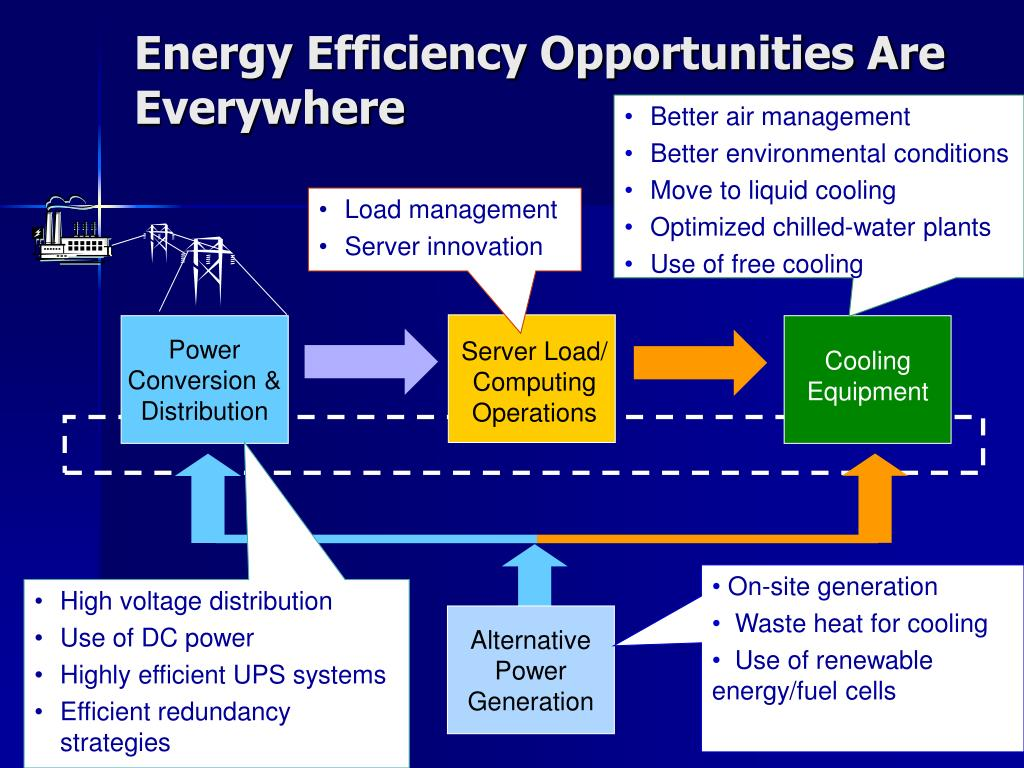Energy Efficiency Opportunities Are Everywhere