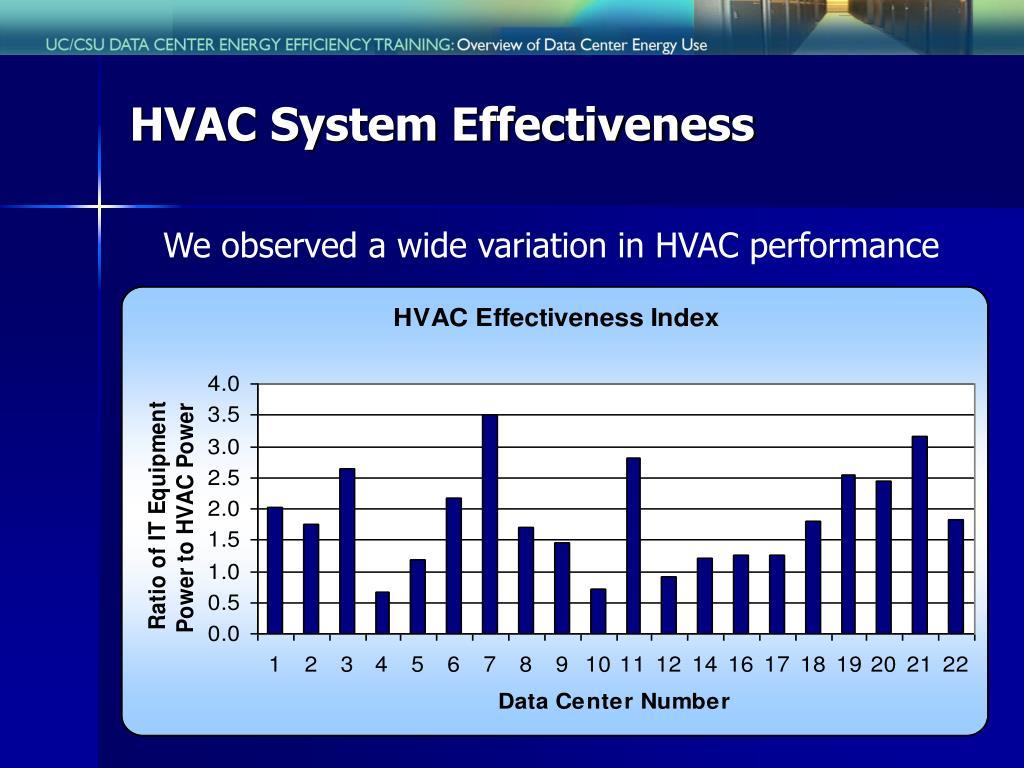 HVAC System Effectiveness