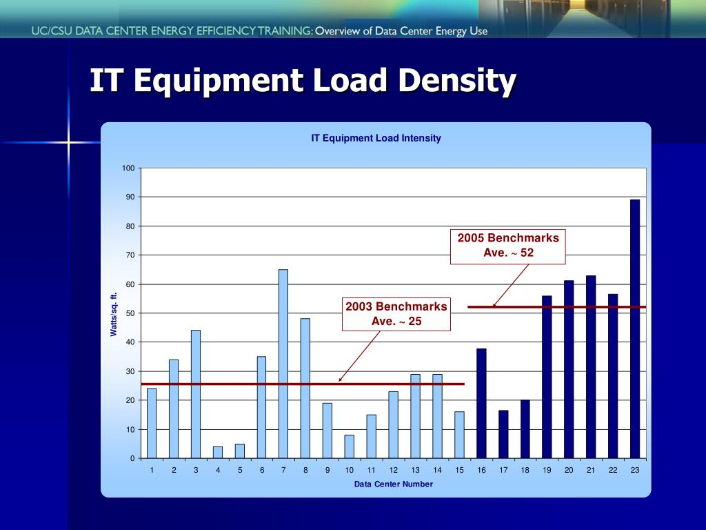 IT Equipment Load Density