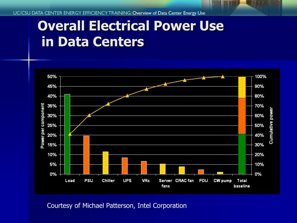 Overall Electrical Power Use