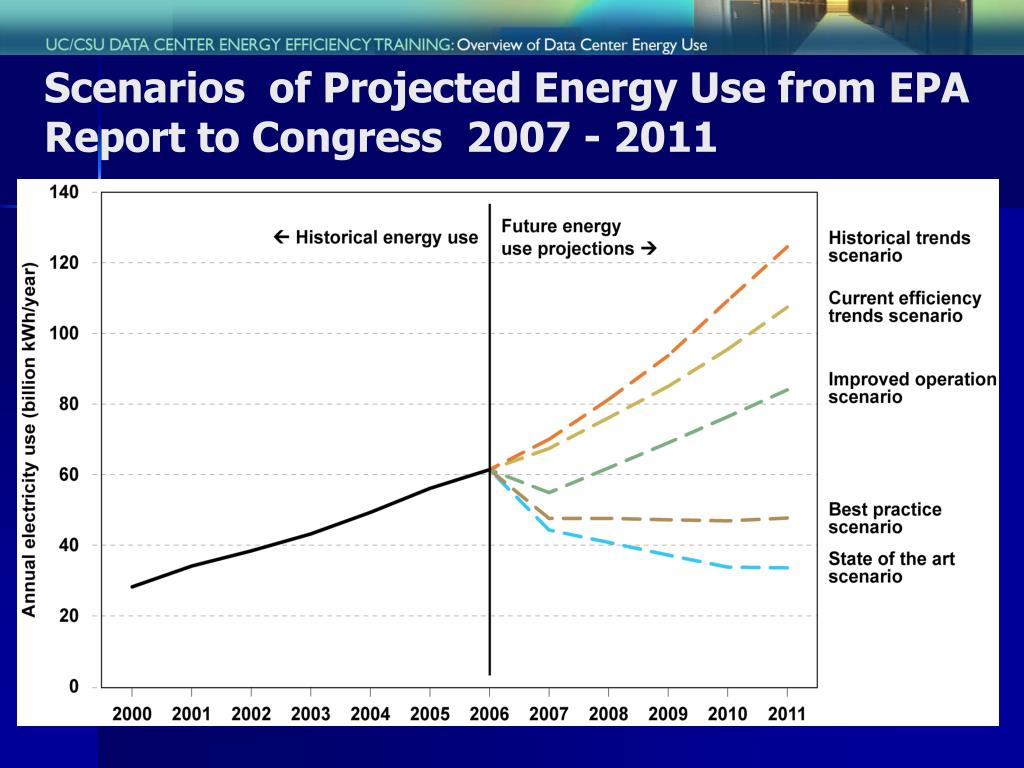 Scenarios  of Projected Energy Use from EPA Report to Congress  2007 - 2011