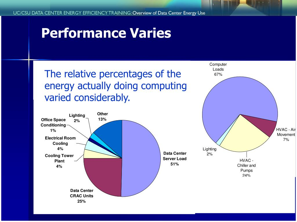 Performance Varies