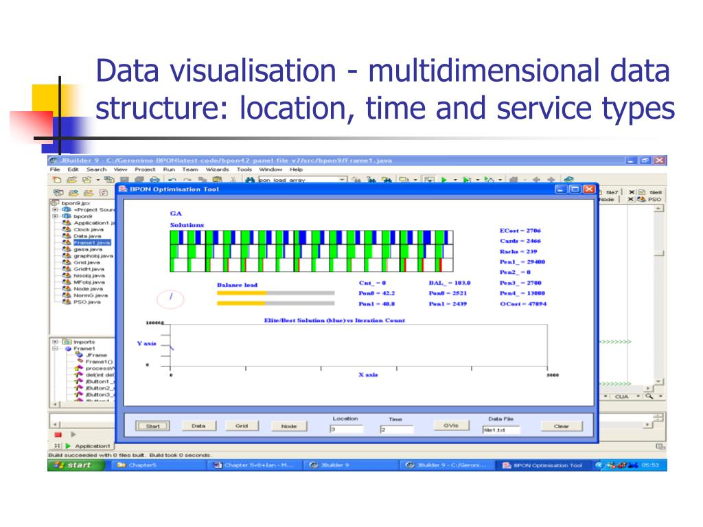 Data visualisation - multidimensional data structure: location, time and service types