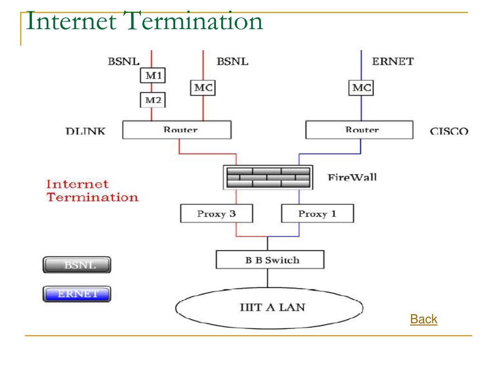 Internet Termination