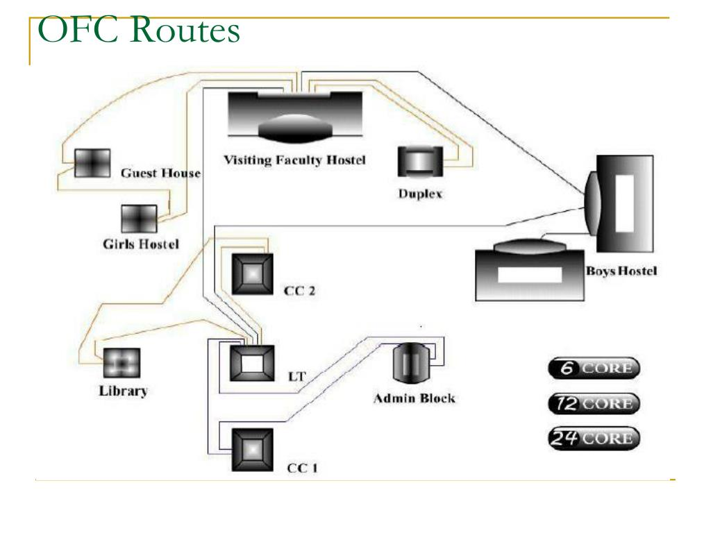 OFC Routes