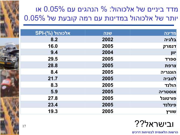 מדד ביניים של אלכוהול: % הנהגים עם 0.05% או יותר של אלכוהול במדינות עם רמה קובעת של 0.05%