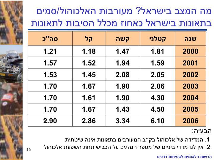 מה המצב בישראל? מעורבות האלכוהול/סמים בתאונות בישראל כאחוז מכלל הסיבות לתאונות