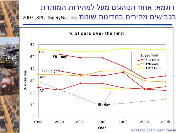 דוגמא: אחוז הנוהגים מעל למהירות המותרת בכבישים מהירים במדינות שונות