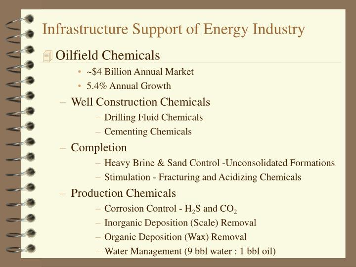 Infrastructure Support of Energy Industry