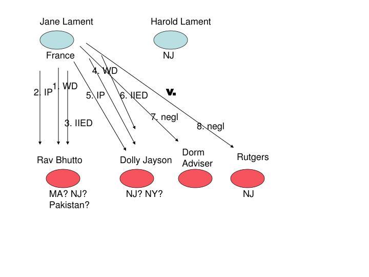Jane Lament