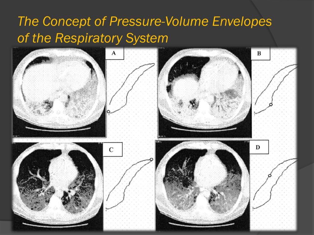 The Concept of Pressure-Volume Envelopes