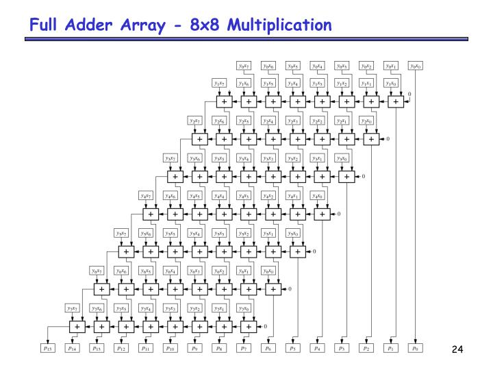 Full Adder Array - 8x8 Multiplication