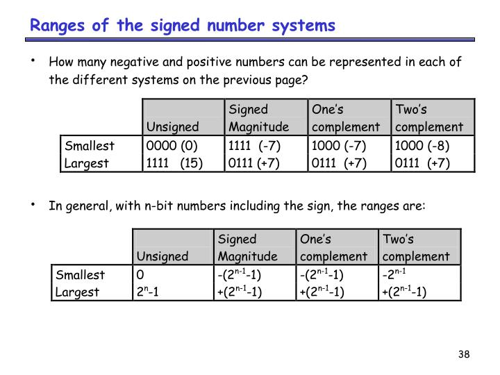 Ranges of the signed number systems