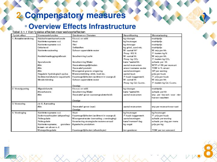 Compensatory measures