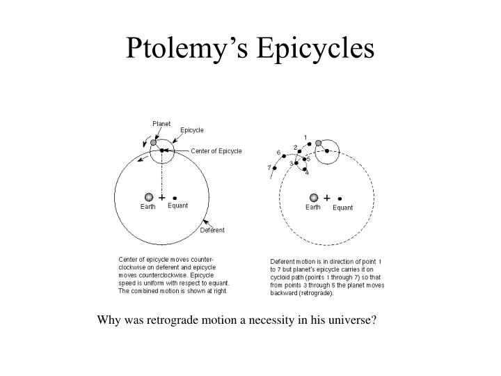 Ptolemy's Epicycles