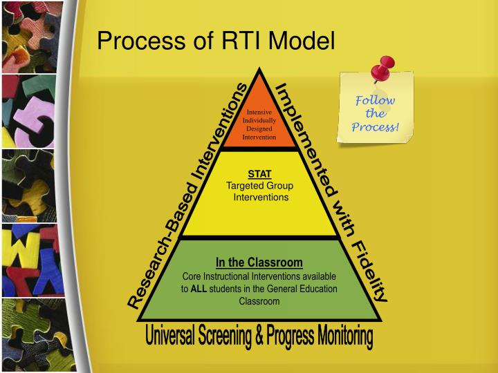 Process of RTI Model