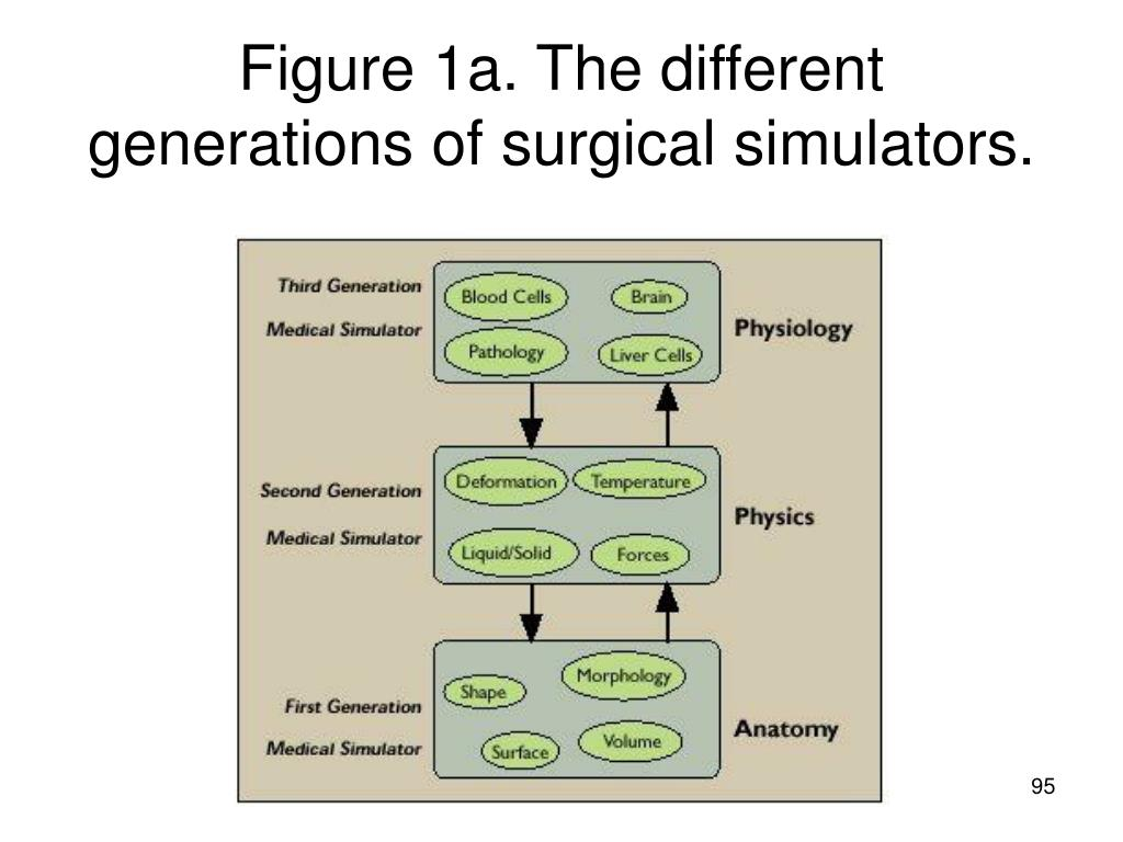 Figure 1a. The different generations of surgical simulators.