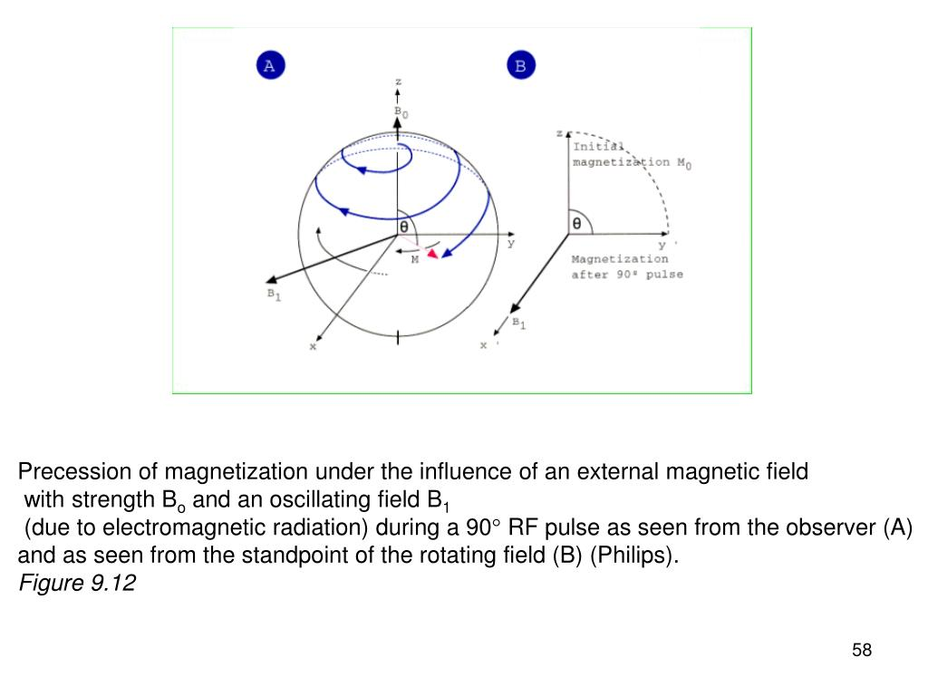 Precession of magnetization under the influence of an external magnetic field