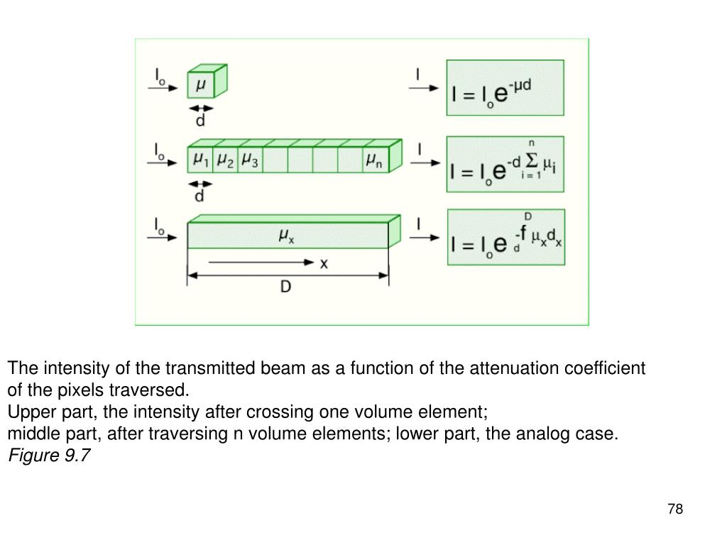 The intensity of the transmitted beam as a function of the attenuation coefficient