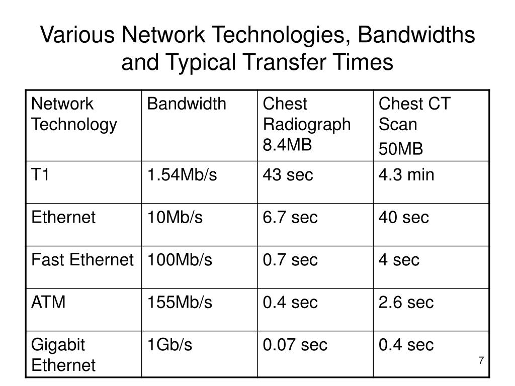 Various Network Technologies, Bandwidths and Typical Transfer Times