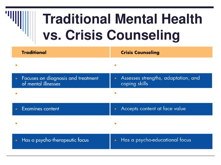Traditional Mental Health