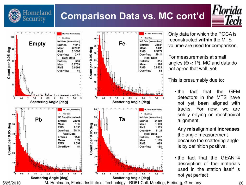 Comparison Data vs. MC cont'd